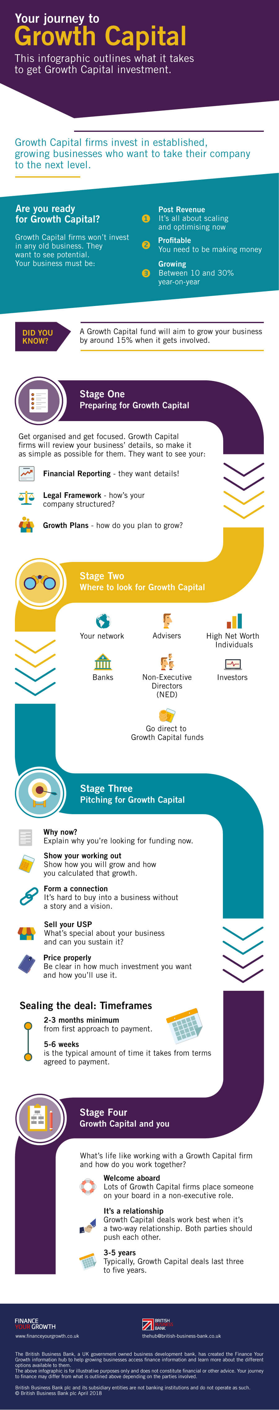 Understanding the Expansion Capital journey