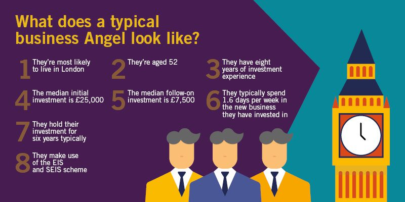 what-does-a-typical-angel-investor-look-like-graphic