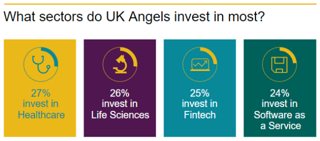 what-sectors-do-angels-invest-in