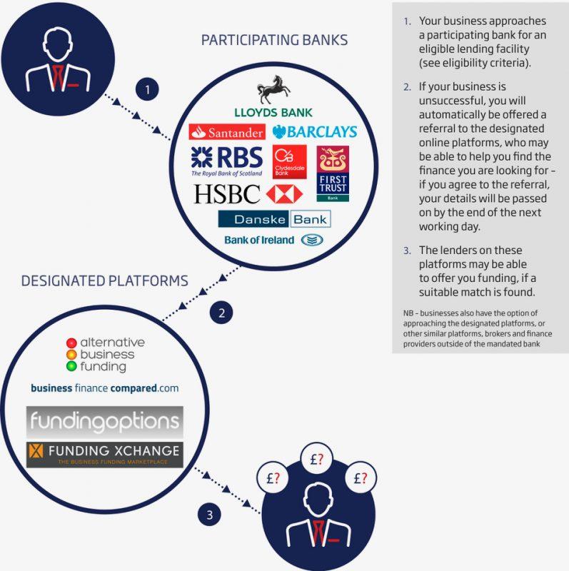 finance-platforms-infographic