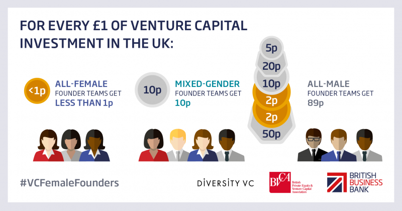 For Every £1 of venture capital investment in the UK infographic