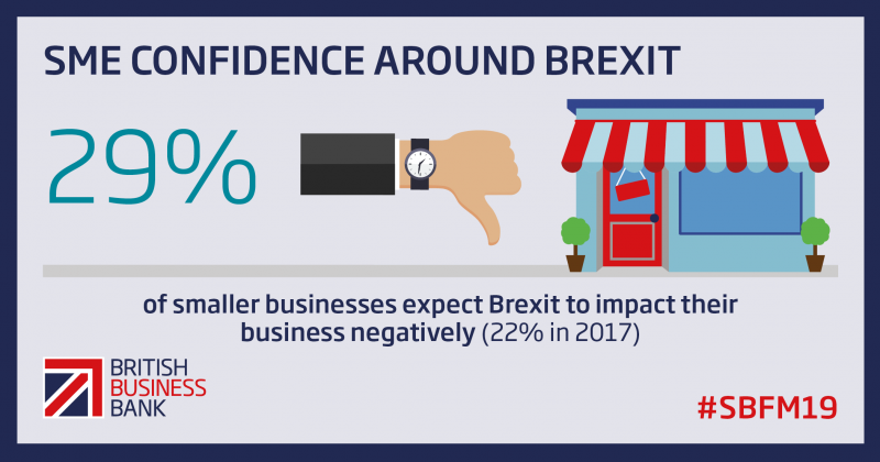Brexit 29% negative business impact_Small_Business_Finance_Markets_Report