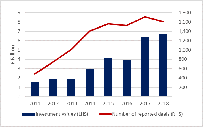 sme equity investment and  deal numbers