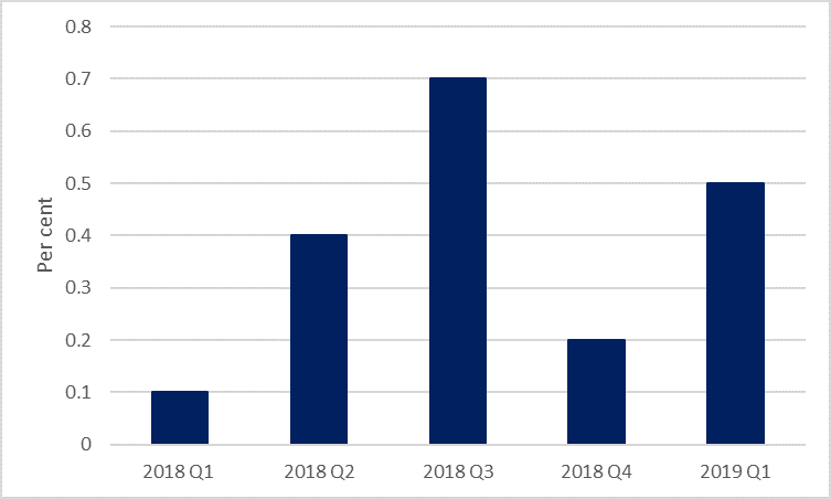 Change in UK real GDP from the previous quarter, July 19