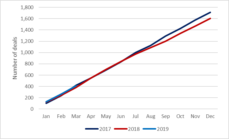 Cumulative number of deals over year, July 19