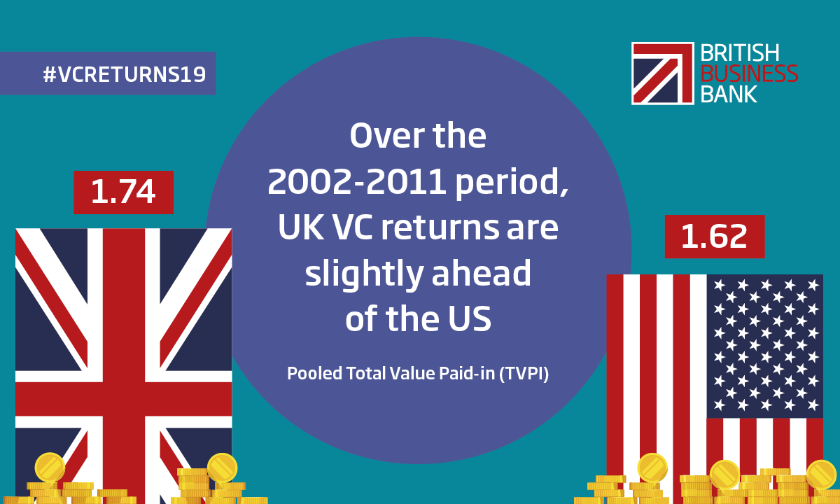 The Analysis of UK Venture Capital Financial Returns report