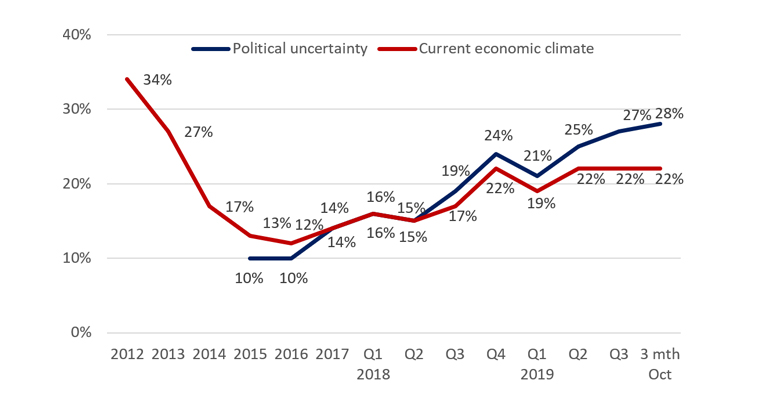 political-uncertainty-and-current-economic-climate-january-2020