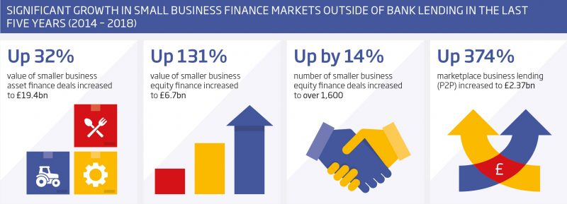 Small Business Finance Markets report infographic