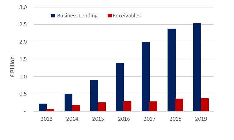 Marketplace business lending and receivables