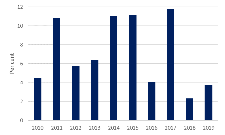Growth of SME asset finance