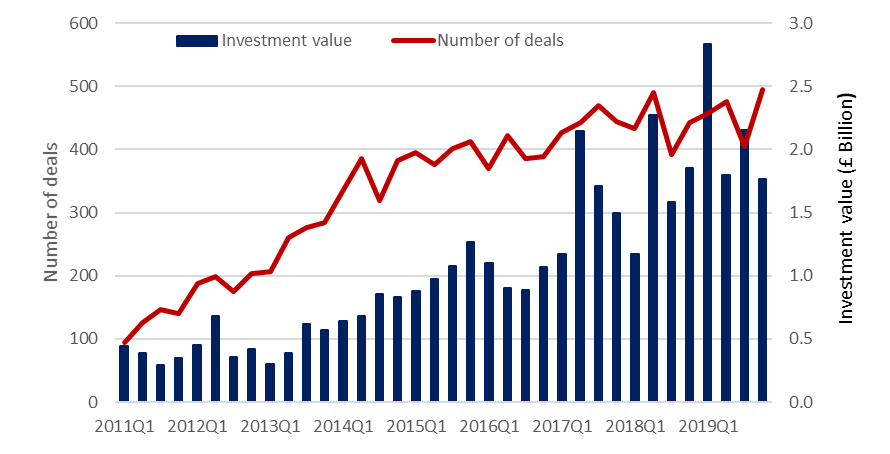 SME equity investment values and number of deals by quarter