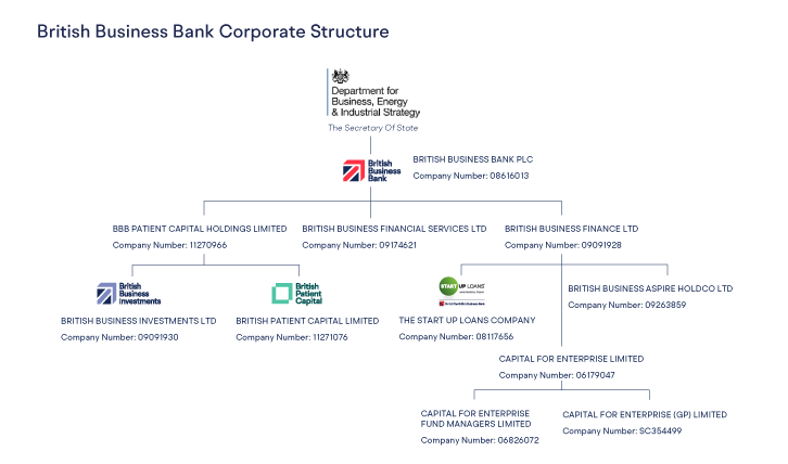 Corporate structure updated image