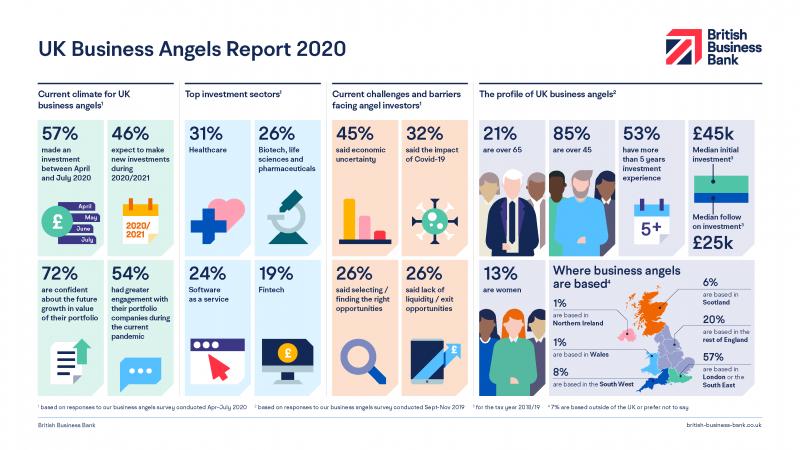British Business Bank UK Business Angels Market report infographic