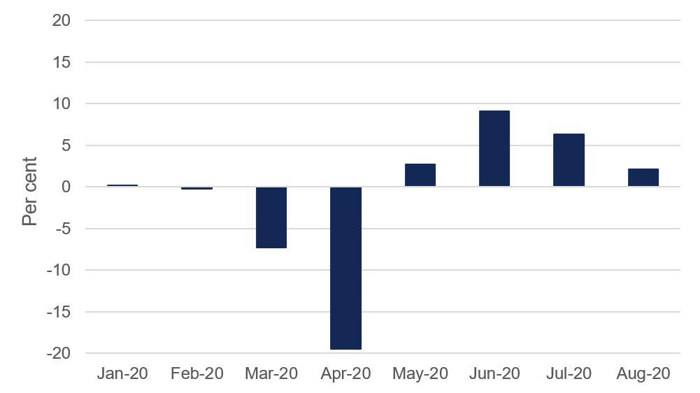 SBFM 2020 Graph 2