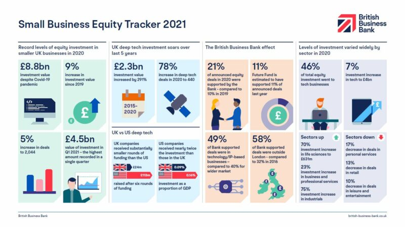 Infographic Small Business Equity Tracker 2021