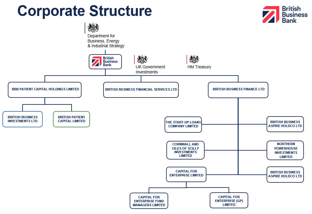 British Business Bank Corporate structure chart